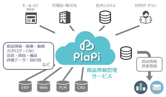 商品情報をクラウド上で一元管理するサービス「PlaPi(R)」を提供開始