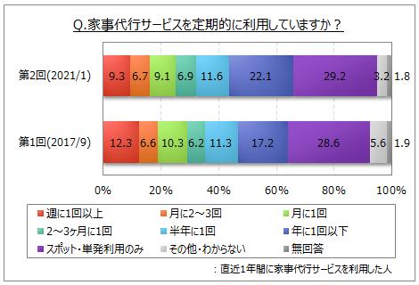 家事代行サービスの利用頻度