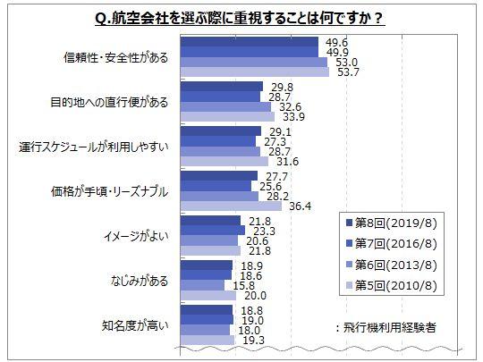 アンケート スカイマーク 東京スカイツリーに関するアンケート調査