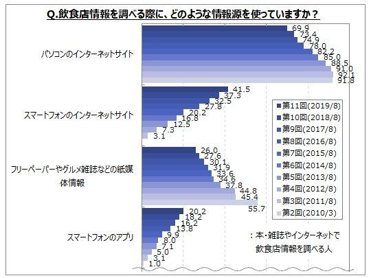 フードメディア(FoodMedia)が提供する統計データ