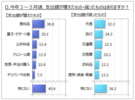 支出額が増えたもの、減ったもの(2020年3~5月頃)