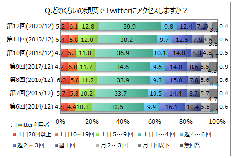 Twitterのアクセス頻度