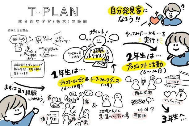 津和野高校が行う総合的な探究の時間「T-Plan」