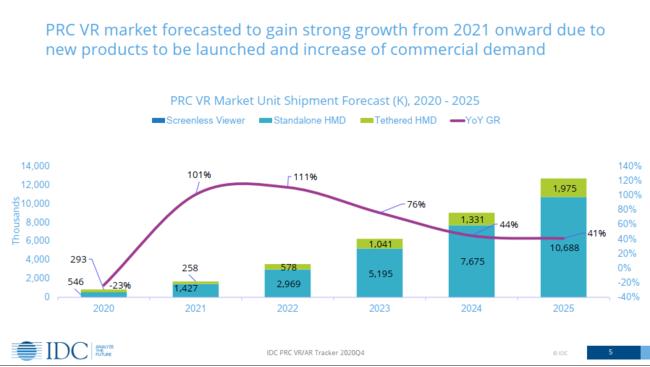 IDC最新レポート:DPVRは2020年に2四半期連続で中国の市場シェアで1位に達成