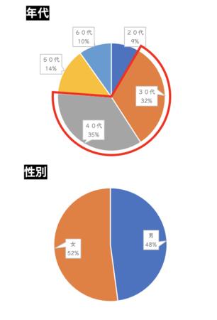 回答者の67%が30~40歳代、男女比48:52