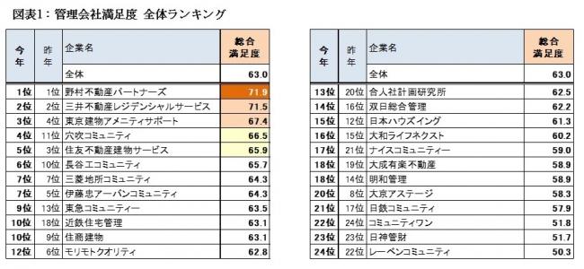不動産 サービス 三井 レジデンシャル 本社・支社・支店一覧 |