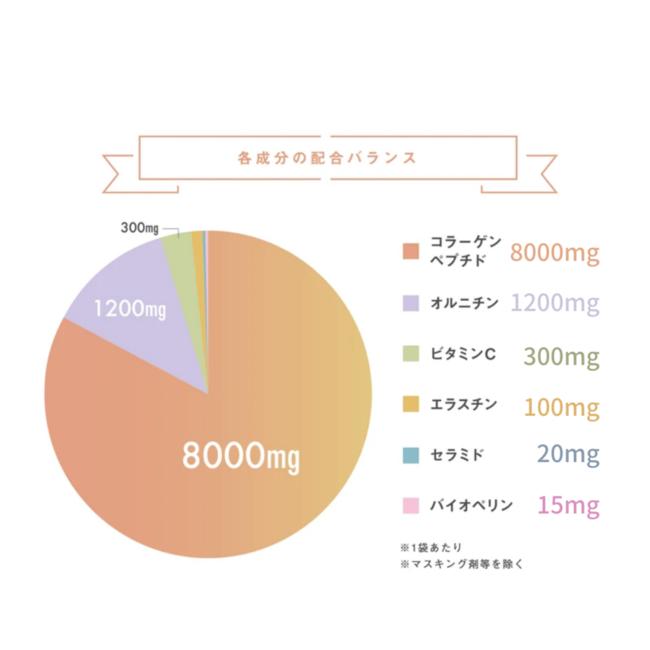 「ピュアスキンプロ」の配合成分
