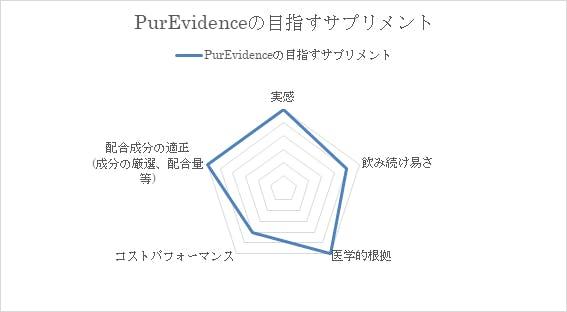 PurEvidenceの目指すサプリメント