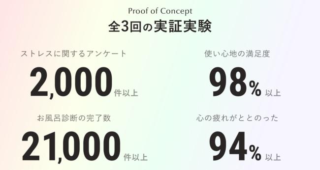 全3回の実証実験に関する数値