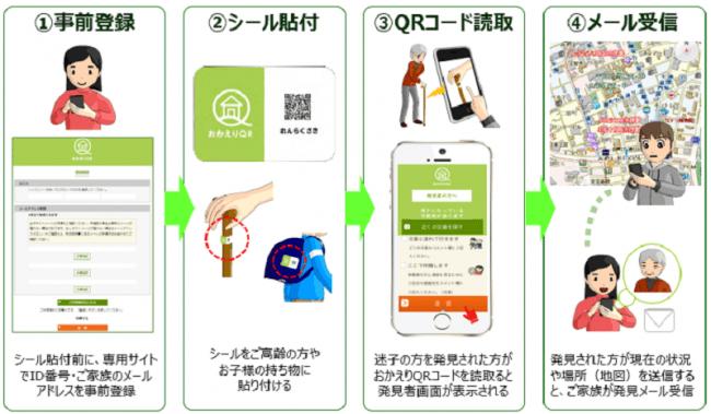 「おかえりQR」サービスイメージ