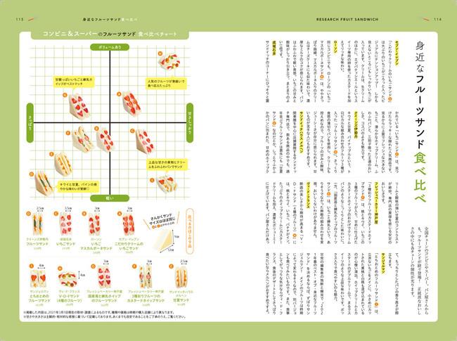 <「身近なフルーツサンド食べ比べ」誌面例>