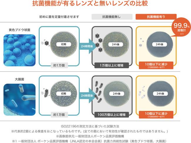 抗菌機能の実験データ
