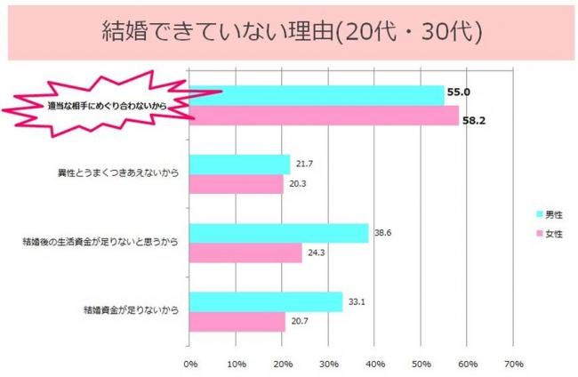 ▲資料:内閣府「結婚・家族形成に関する意識調査」(2010年)