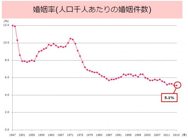 ▲資料:厚生労働省「平成27年度(2015)人口動態統計の年間推計」