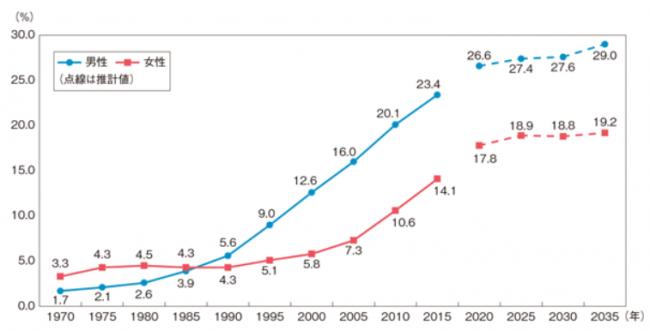 ▲50歳時の未婚割合の推移と将来推計(※)
