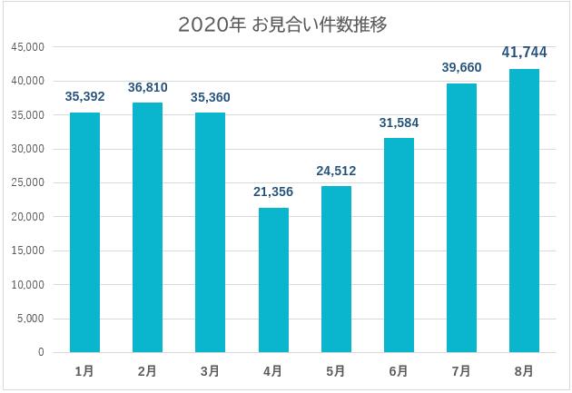 ▲2020年、お見合い成立件数推移