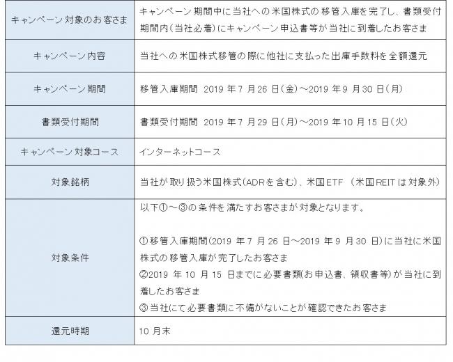 sbi 米国 株 手数料