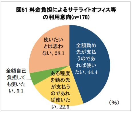 出所:(公財)日本生産性本部「第5回 働く人の意識に関する調査」