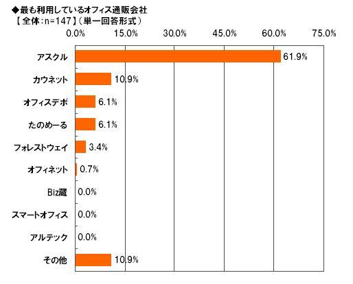 「Alibaba JAPAN」、オフィス通販に関する調査 最も利用している ...