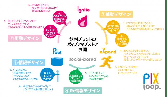 図4PIXループ™が回っている情報体験消費行動例
