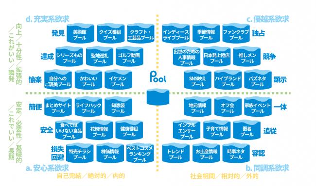 図1:さまざまな「情報引き寄せプール」例と『欲求』との関係