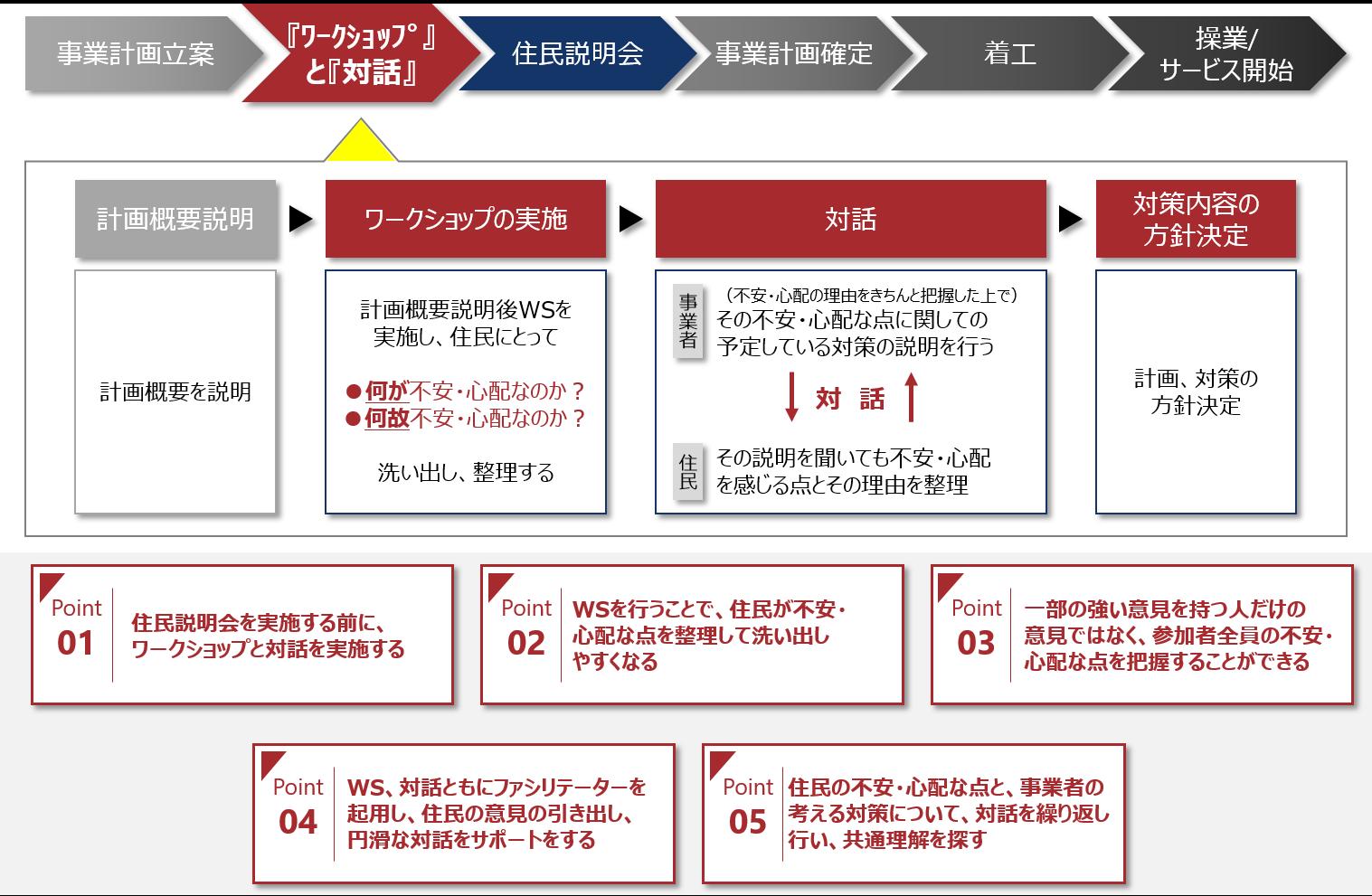 博報堂、大阪市立大学と共同で、対話型の住民合意形成プロセスを策定 ...