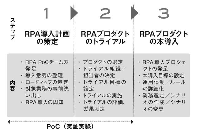 導入の3ステップ