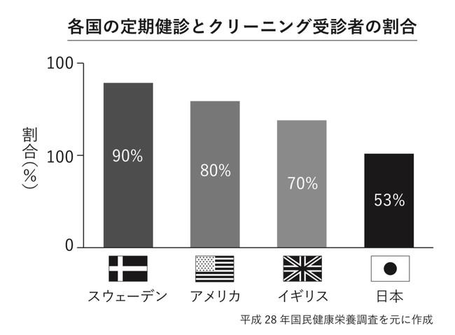 他の国に比べて日本は歯科検診を受ける人の割合が少ない傾向にある