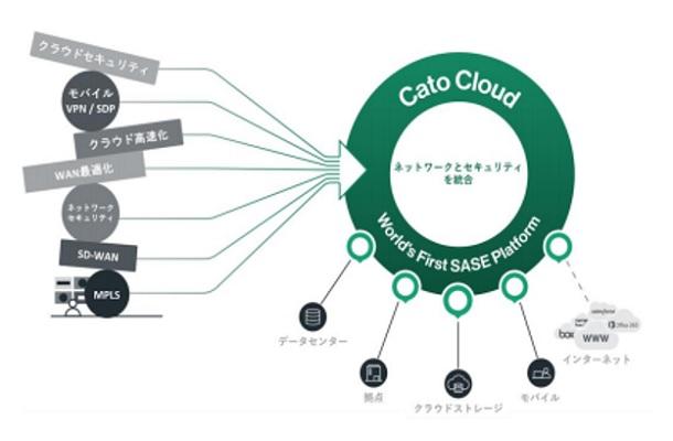 Cato Cloud ネットワークとセキュリティを統合