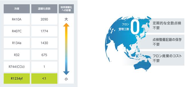 ノンフロン冷媒採用でフロン排出抑制法のによる規制の対象外
