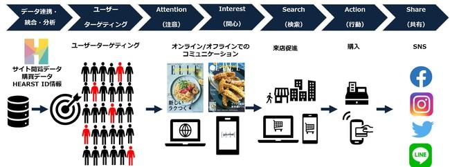 HEARST FOOD Experience の概要図 (施策は一例)