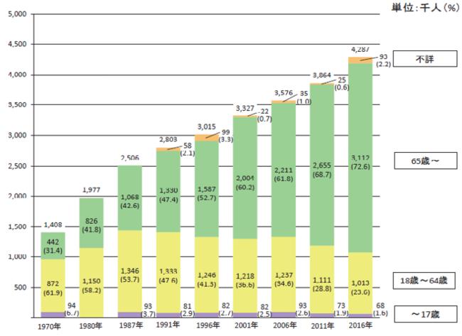 年齢階層別障害者数の推移(身体障害児・者(在宅)