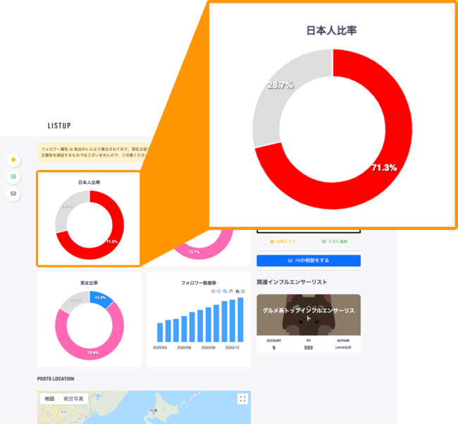 フォロワーの日本人の割合を可視化(グレーは海外または不明)