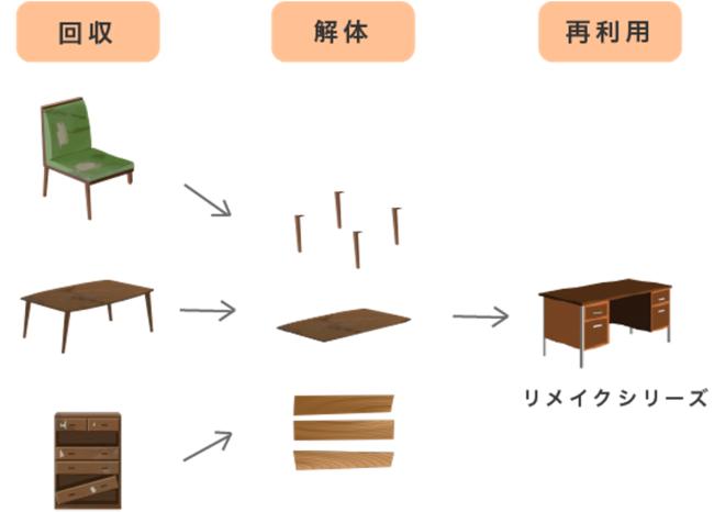 図解:リメイクの流れ イメージ