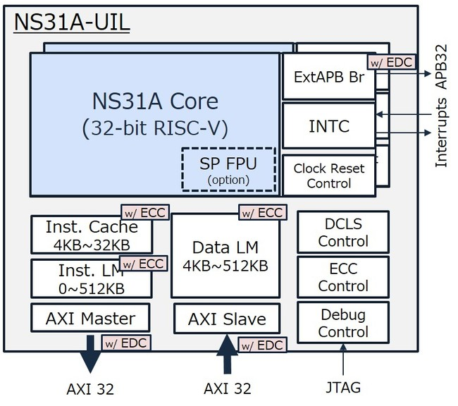 NS31Aブロック図
