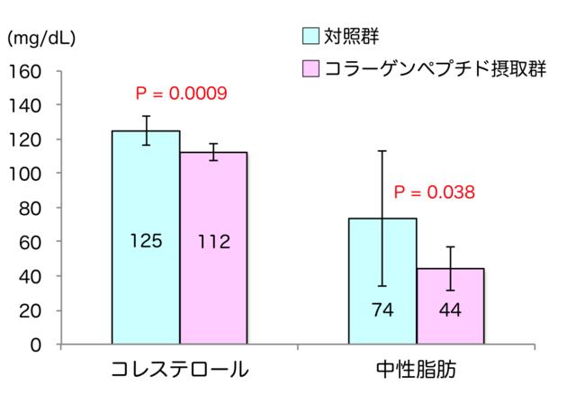 図1:コラーゲンペプチド摂取による血中脂質の低下