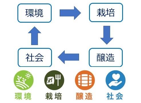 それぞれの配慮から造られている商品を 分かりやすく表現するためのアイコン