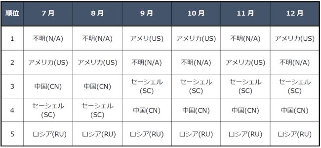 図4送信元の国別観測状況