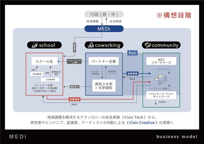 MEDiのエコシステム(構想段階)