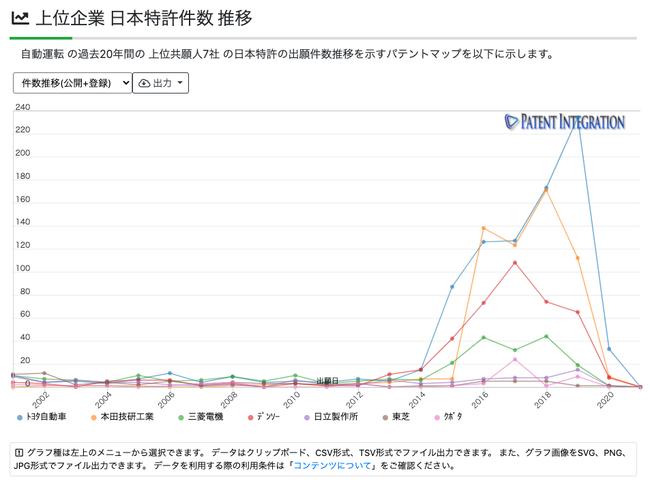 自動運転技術分野 上位企業 日本特許件数 推移