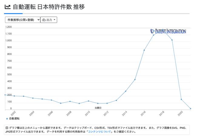 自動運転技術分野 日本特許件数推移