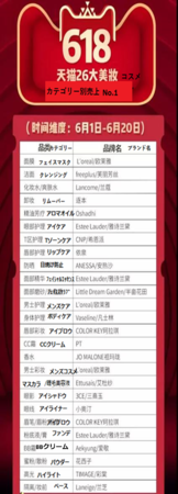 Tmall「618」カテゴリー別売上No.1