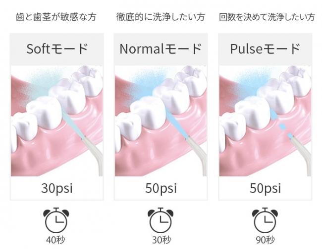 口内環境に合わせて選べる3つのモード