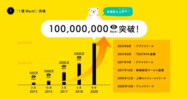 映画・ドラマ・アニメ累計1億Mark!を突破