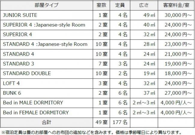 築105年の登録有形文化財を含む建物をリノベーション「TSUGU 京都三条-THE SHARE HOTELS-」5/31(金)グランドオープン