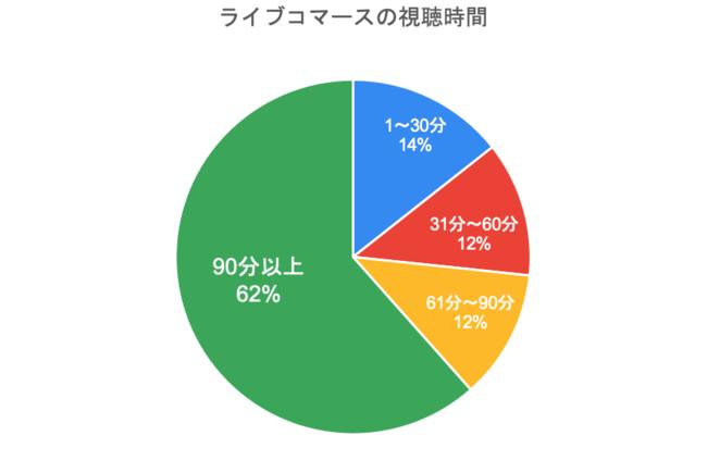 グラフ3:ライブコマースの視聴時間
