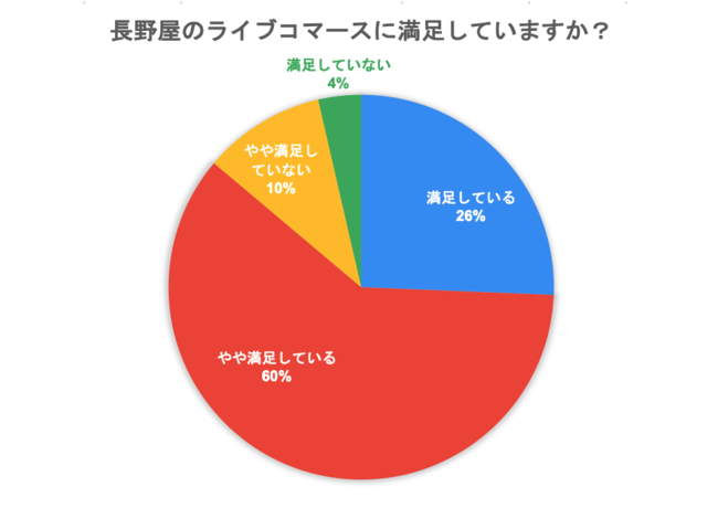 グラフ1:ライブコマース満足度