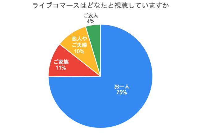 グラフ2:視聴スタイル