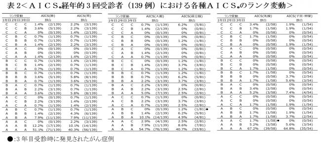 【補足情報】表2