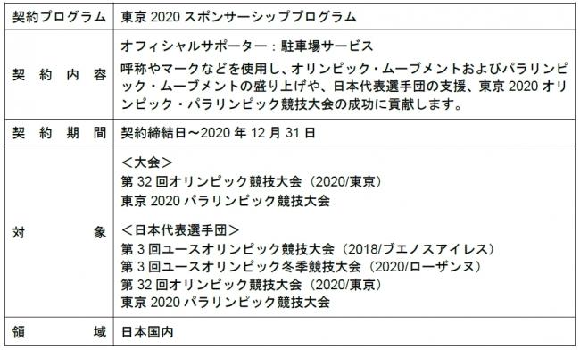 競技 会 オリンピック 組織 委員 パラリンピック 東京 大会